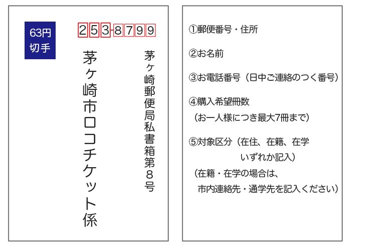 茅ヶ崎ローカル応援チケットの応募はがき