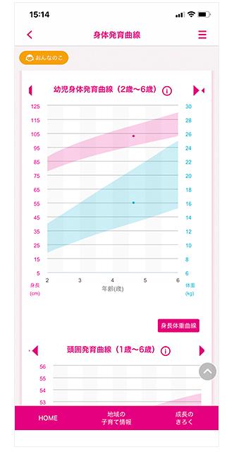 藤沢市子育てアプリ「母子モ」の身体発育曲線