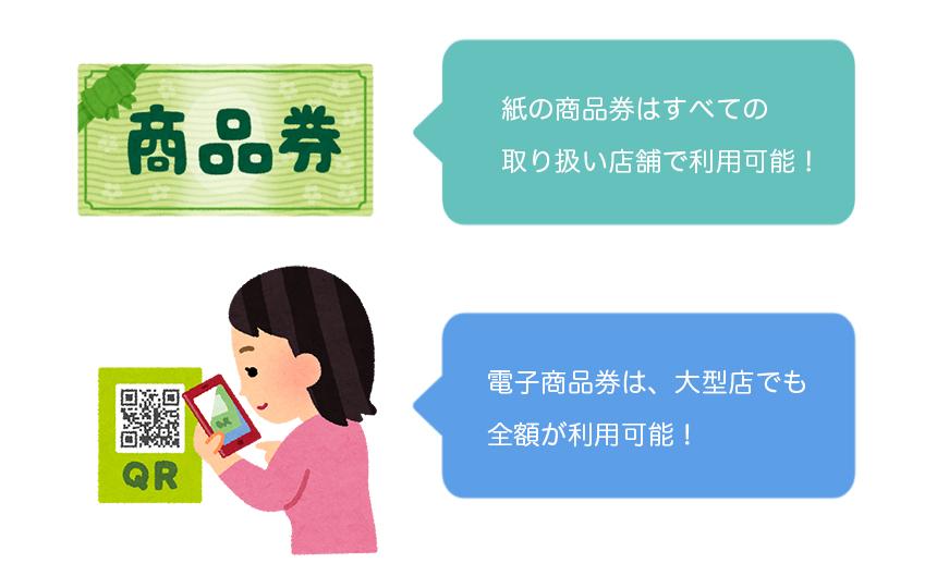 藤沢「ふじさわ元気回復プレミアム商品券」の紙と電子商品券