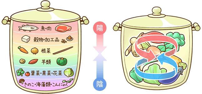 重ね煮の調理方法